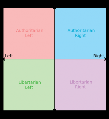 500px-Political_chart.svg.png